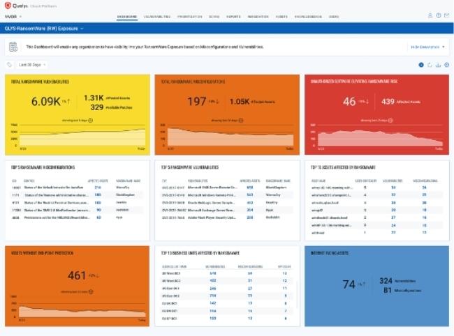 Qualys Ransomware Risk Assessment