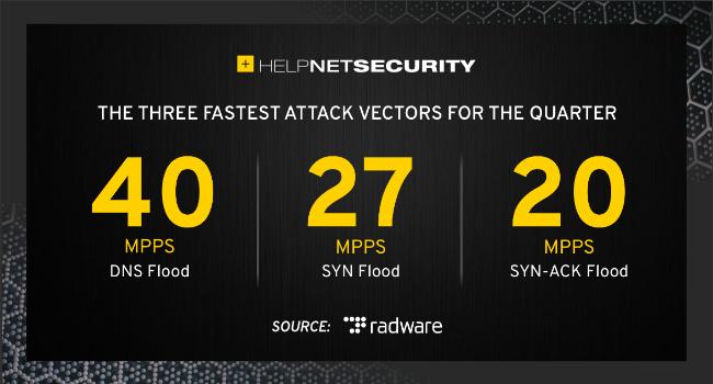 blocked DDoS attack