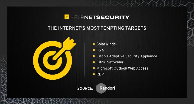 IT assets target