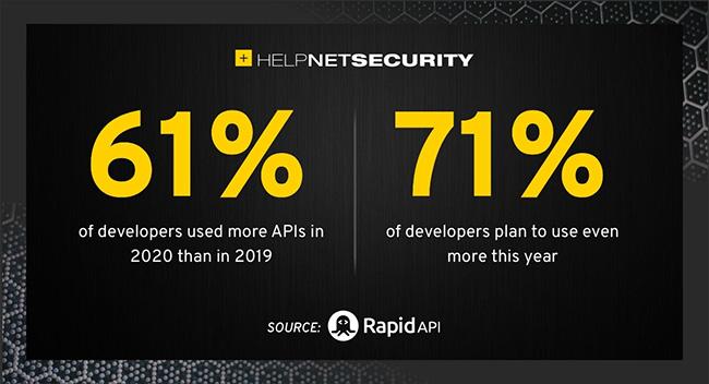 API adoption