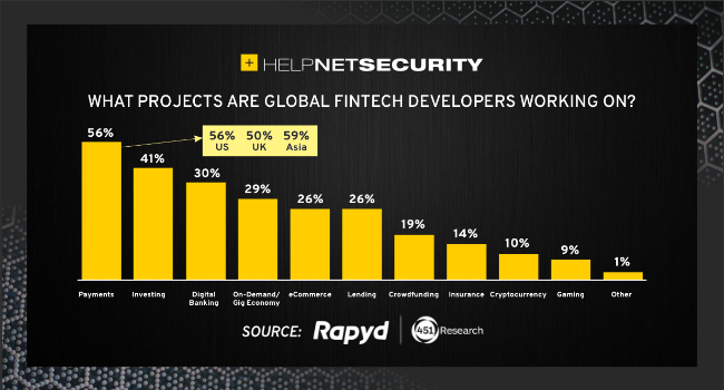fintech developers dissatisfied