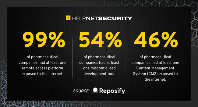 pharmaceutical exposed database