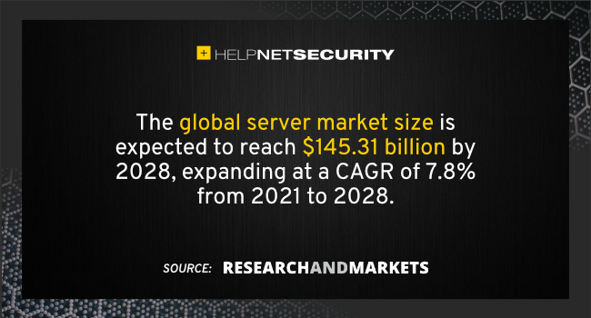 server market 2028