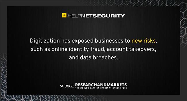 identity verification market