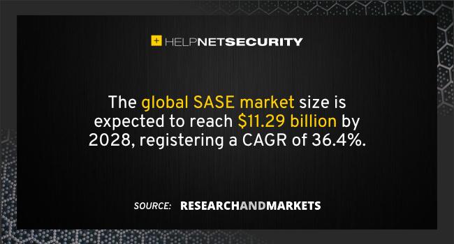 SASE market 2028