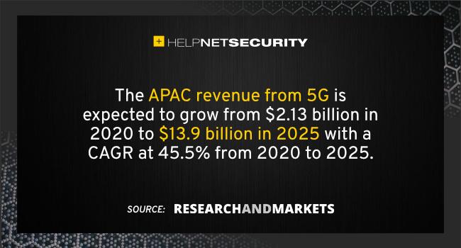 APAC 5G revenue