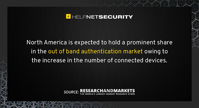 out of band authentication market