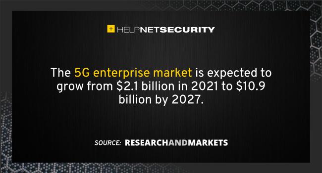 5G enterprise market 2027