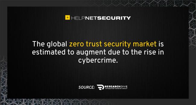 zero trust security market