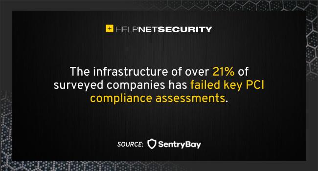 PCI compliance assessments