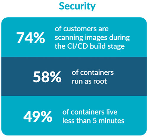 containers runtime security risk