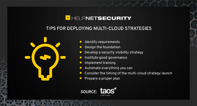 multi-cloud strategy deployment