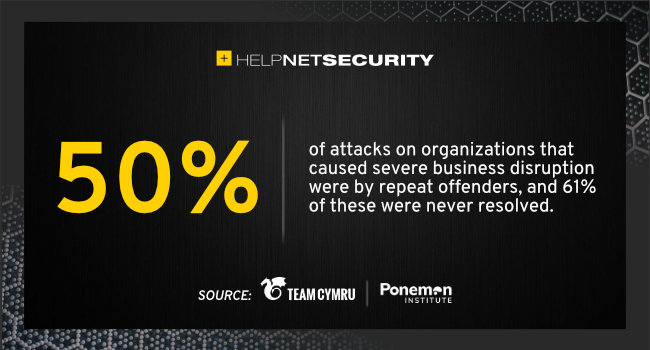 cybersecurity attacks repeat offenders