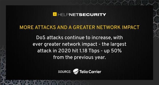 DDoS attacks up