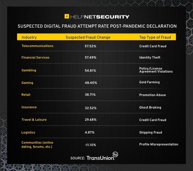 war against digital fraud