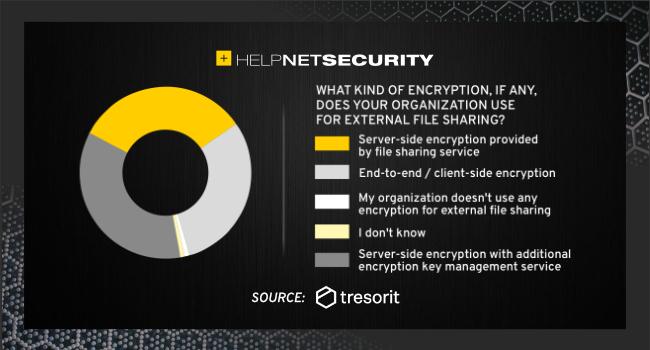 external file sharing