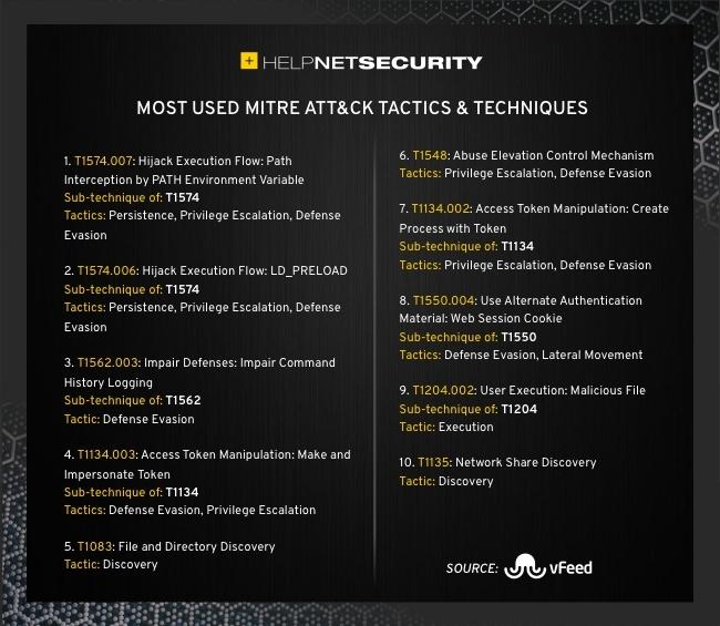 most used ATT&CK tactics