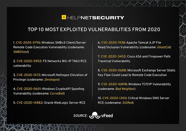 2020 top exploited vulnerabilities