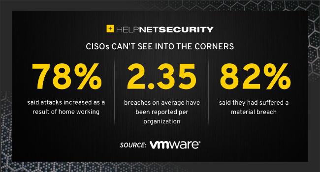 cyberattacks anywhere workforce