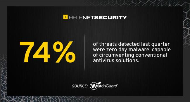 zero day malware 2021
