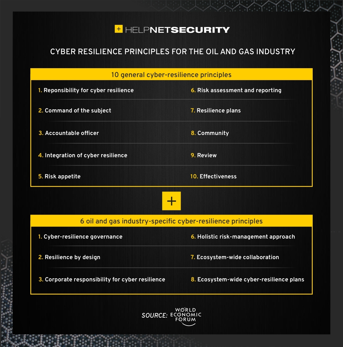 cyber resilience oil gas