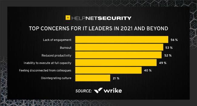 IT leaders top concerns