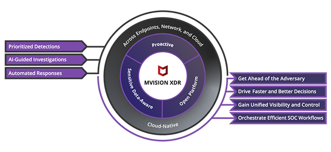 McAfee MVISION XDR
