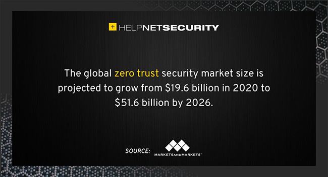 zero trust security market