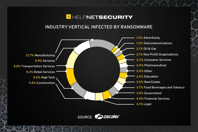 double-extortion ransomware attacks